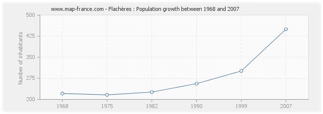 Population Flachères