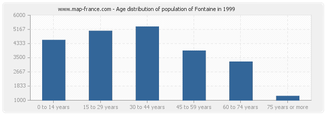Age distribution of population of Fontaine in 1999