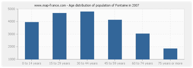 Age distribution of population of Fontaine in 2007