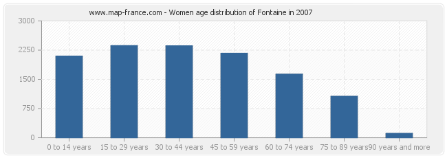Women age distribution of Fontaine in 2007