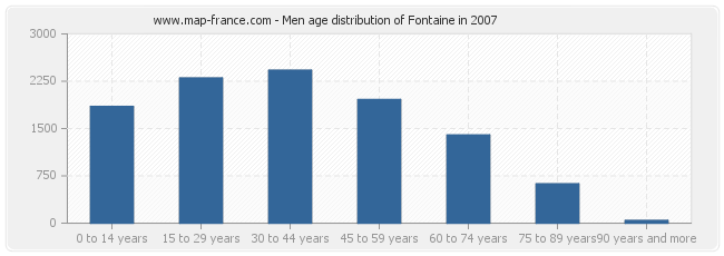 Men age distribution of Fontaine in 2007