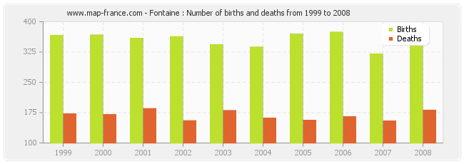 Fontaine : Number of births and deaths from 1999 to 2008
