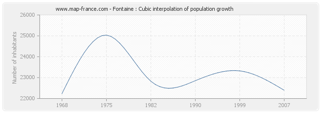 Fontaine : Cubic interpolation of population growth