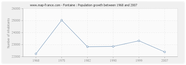 Population Fontaine