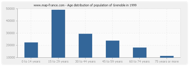 Age distribution of population of Grenoble in 1999