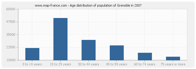 Age distribution of population of Grenoble in 2007