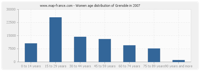 Women age distribution of Grenoble in 2007