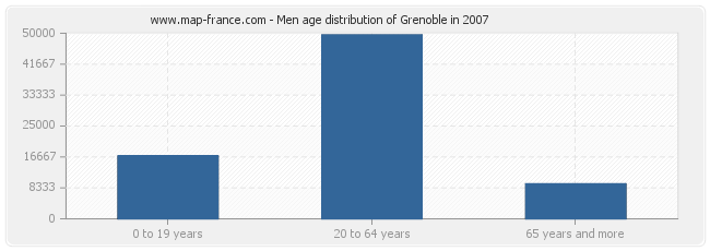 Men age distribution of Grenoble in 2007