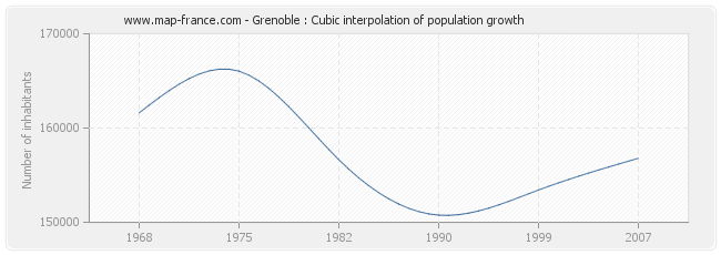 Grenoble : Cubic interpolation of population growth