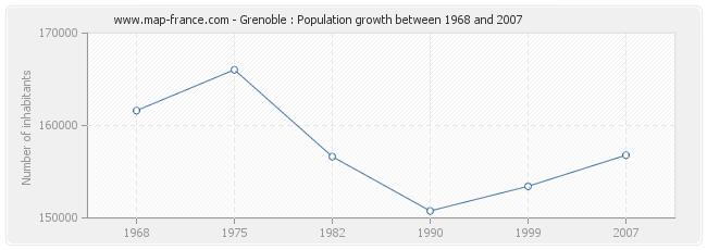 Population Grenoble