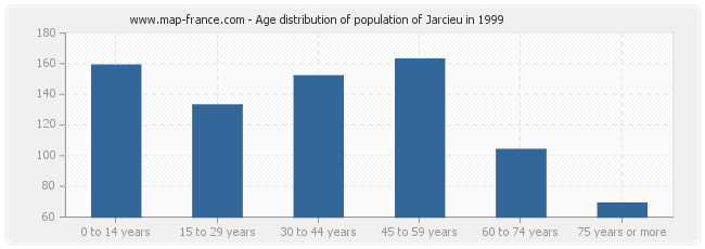 Age distribution of population of Jarcieu in 1999