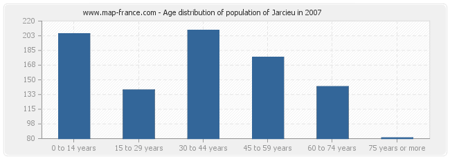 Age distribution of population of Jarcieu in 2007