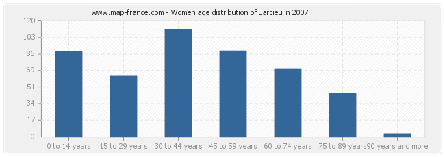 Women age distribution of Jarcieu in 2007