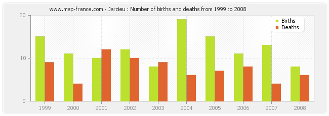 Jarcieu : Number of births and deaths from 1999 to 2008