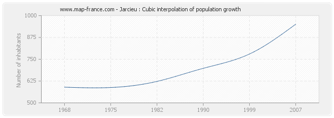 Jarcieu : Cubic interpolation of population growth