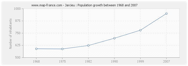 Population Jarcieu
