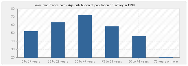Age distribution of population of Laffrey in 1999