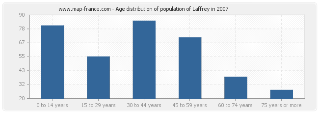 Age distribution of population of Laffrey in 2007