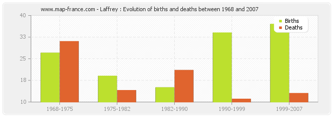 Laffrey : Evolution of births and deaths between 1968 and 2007