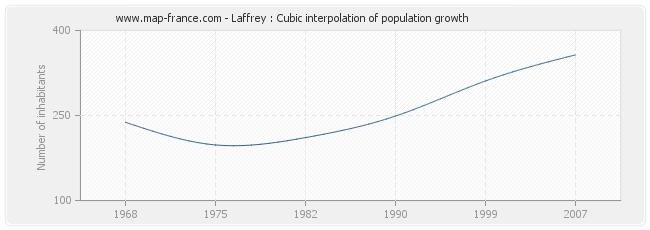Laffrey : Cubic interpolation of population growth