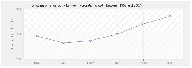 Population Laffrey