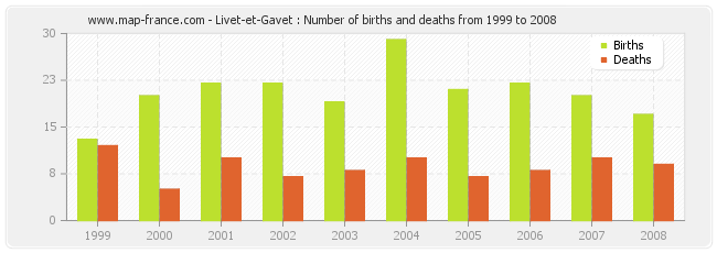 Livet-et-Gavet : Number of births and deaths from 1999 to 2008