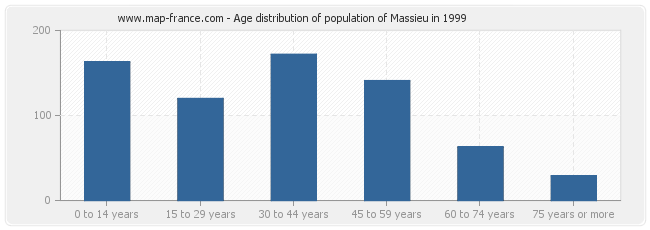 Age distribution of population of Massieu in 1999