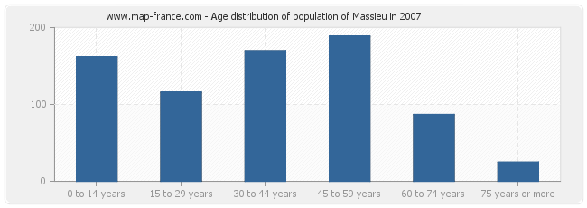 Age distribution of population of Massieu in 2007
