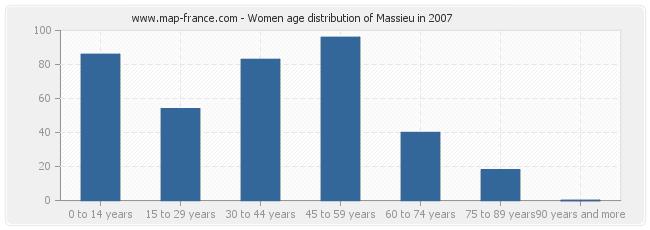 Women age distribution of Massieu in 2007