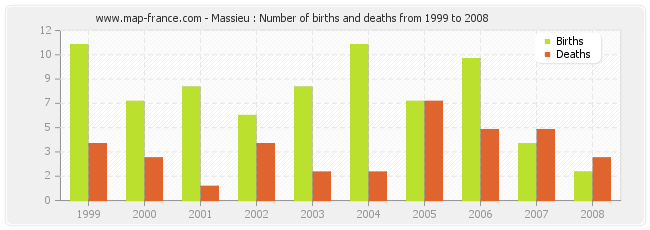 Massieu : Number of births and deaths from 1999 to 2008