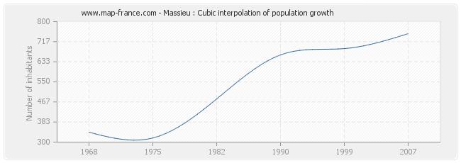 Massieu : Cubic interpolation of population growth