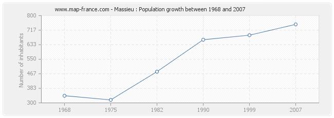 Population Massieu