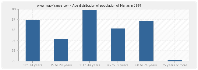 Age distribution of population of Merlas in 1999