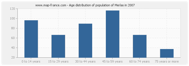 Age distribution of population of Merlas in 2007