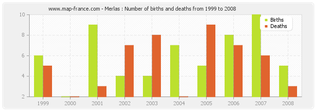 Merlas : Number of births and deaths from 1999 to 2008