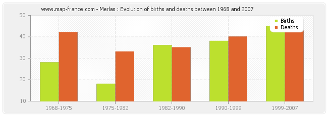 Merlas : Evolution of births and deaths between 1968 and 2007