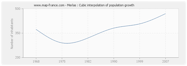 Merlas : Cubic interpolation of population growth