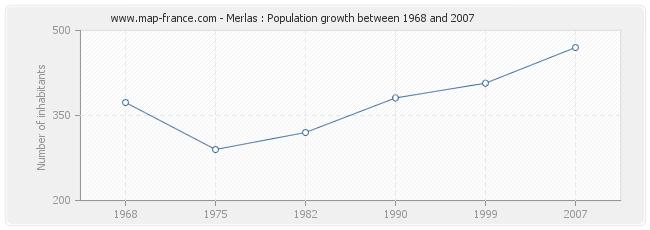 Population Merlas