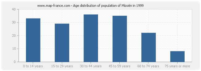 Age distribution of population of Mizoën in 1999