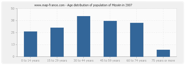 Age distribution of population of Mizoën in 2007