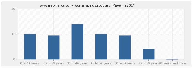 Women age distribution of Mizoën in 2007