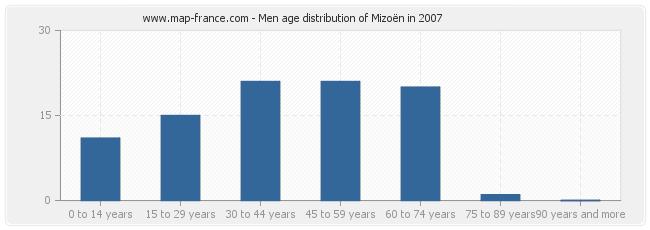 Men age distribution of Mizoën in 2007