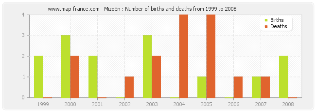 Mizoën : Number of births and deaths from 1999 to 2008