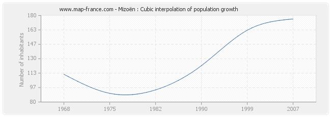 Mizoën : Cubic interpolation of population growth