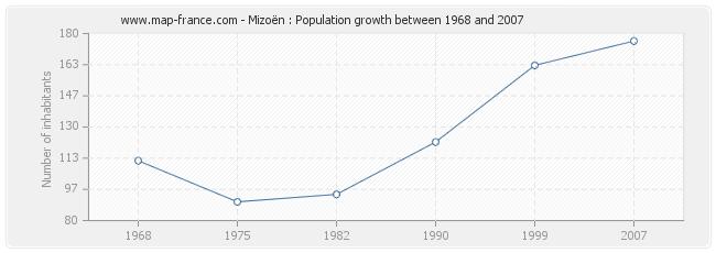 Population Mizoën