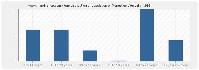 Age distribution of population of Monestier-d'Ambel in 1999