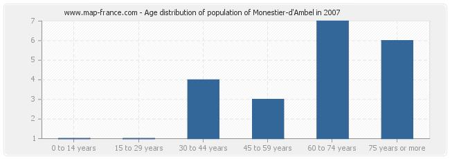 Age distribution of population of Monestier-d'Ambel in 2007