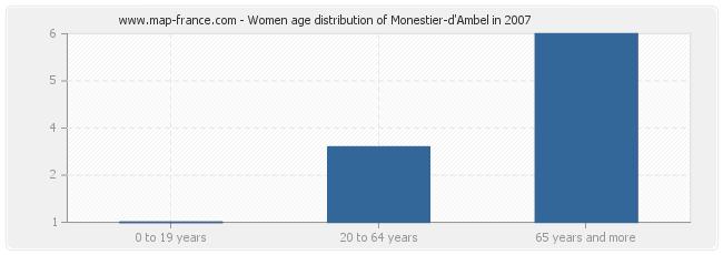 Women age distribution of Monestier-d'Ambel in 2007