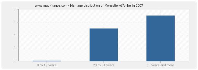 Men age distribution of Monestier-d'Ambel in 2007