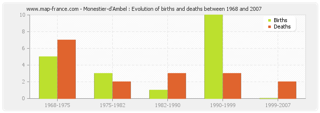 Monestier-d'Ambel : Evolution of births and deaths between 1968 and 2007